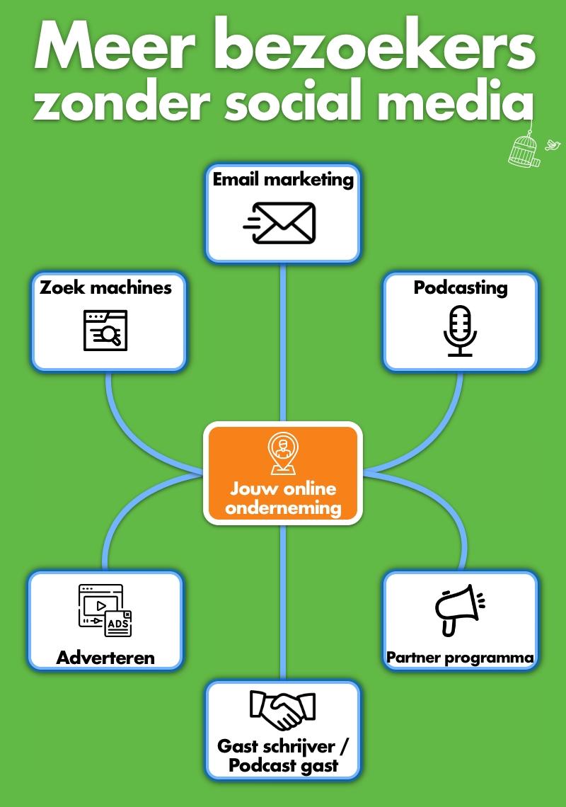 6 manieren om meer publiek naar jouw online onderneming te krijgen zonder social media platforms zodat jouw doelgroep jou weet te vinden